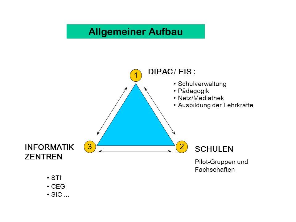 Allgemeiner Aufbau DIPAC / EIS : 1 23 SCHULEN Pilot-Gruppen und Fachschaften STI CEG SIC...