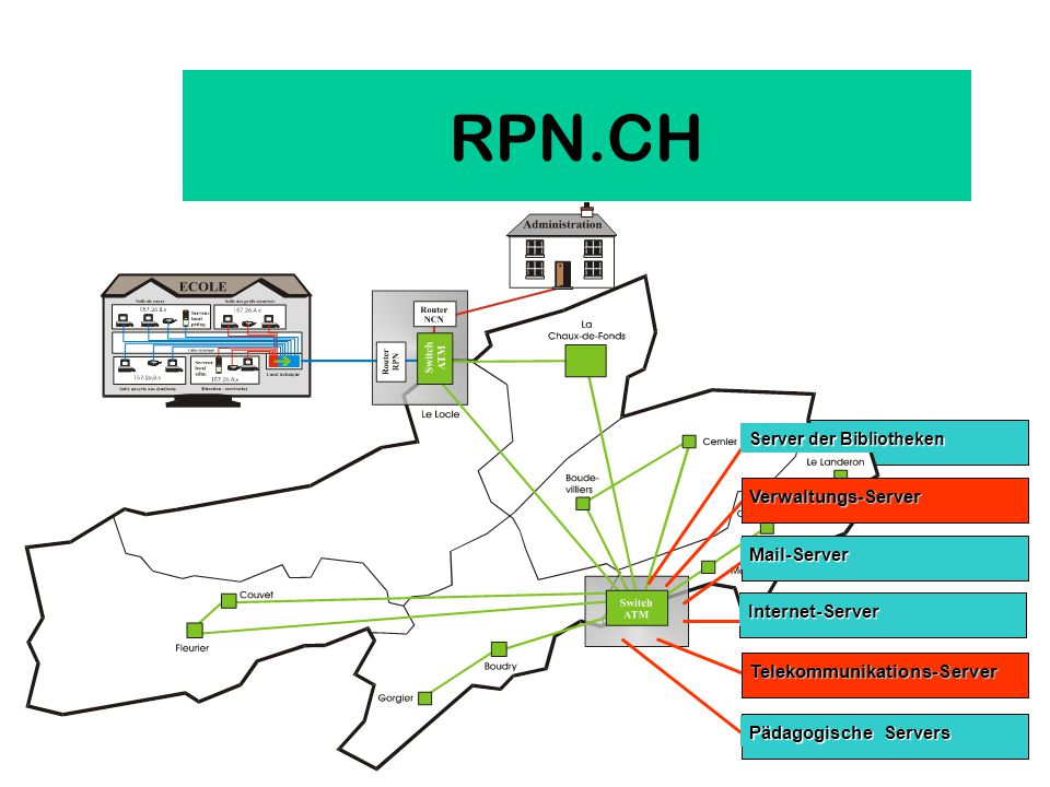 RPN.CH Server der Bibliotheken Verwaltungs-Server Mail-Server Internet-Server Telekommunikations-Server Pädagogische Servers