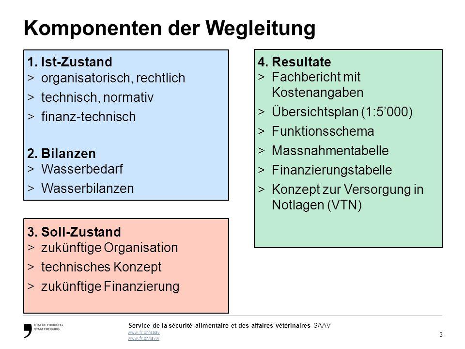 3 Service de la sécurité alimentaire et des affaires vétérinaires SAAV www.fr.ch/saav www.fr.ch/lsvw Komponenten der Wegleitung 1. Ist-Zustand >organi