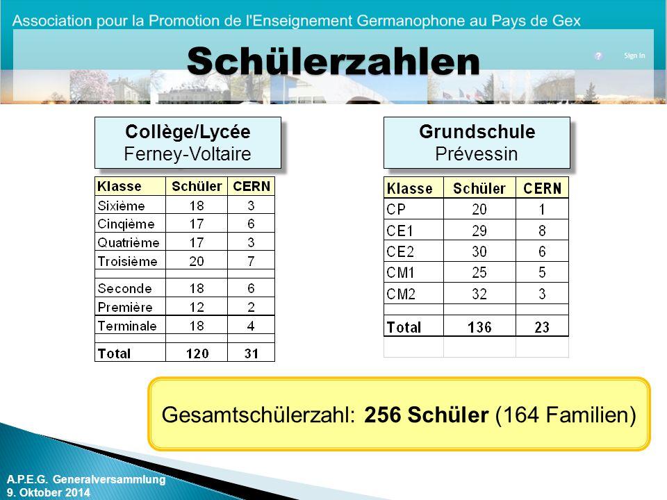 A.P.E.G.Generalversammlung 9. Oktober 2014 Wahl der Kassenprüfer Aus den Statuten (Art.