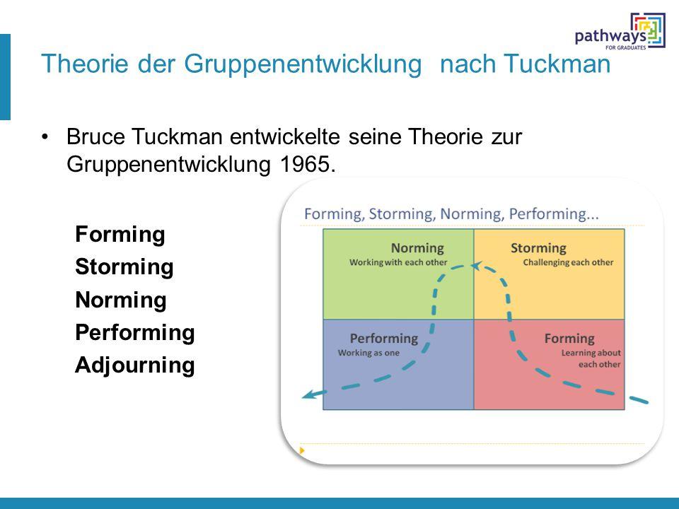 Theorie der Gruppenentwicklung nach Tuckman Bruce Tuckman entwickelte seine Theorie zur Gruppenentwicklung 1965. Forming Storming Norming Performing A