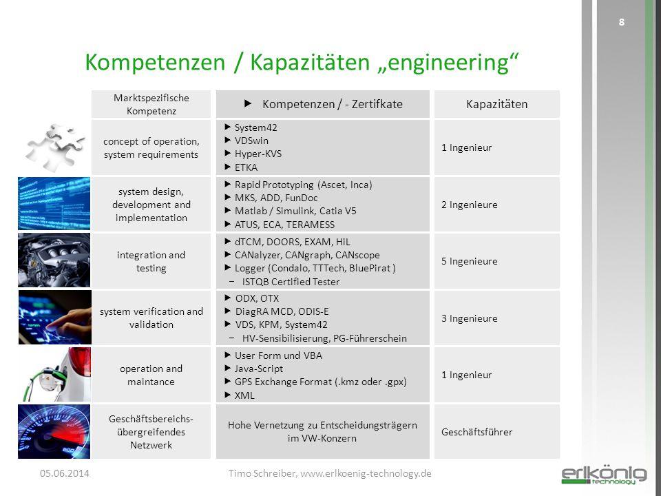 "Kompetenzen / Kapazitäten ""engineering"" 05.06.2014Timo Schreiber, www.erlkoenig-technology.de 8  System42  VDSwin  Hyper-KVS  ETKA Hohe Vernetzung"