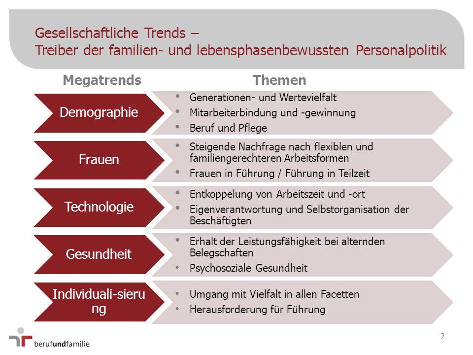 Gesellschaftliche Trends – Treiber der familien- und lebensphasenbewussten Personalpolitik MegatrendsThemen Demographie Generationen- und Wertevielfal