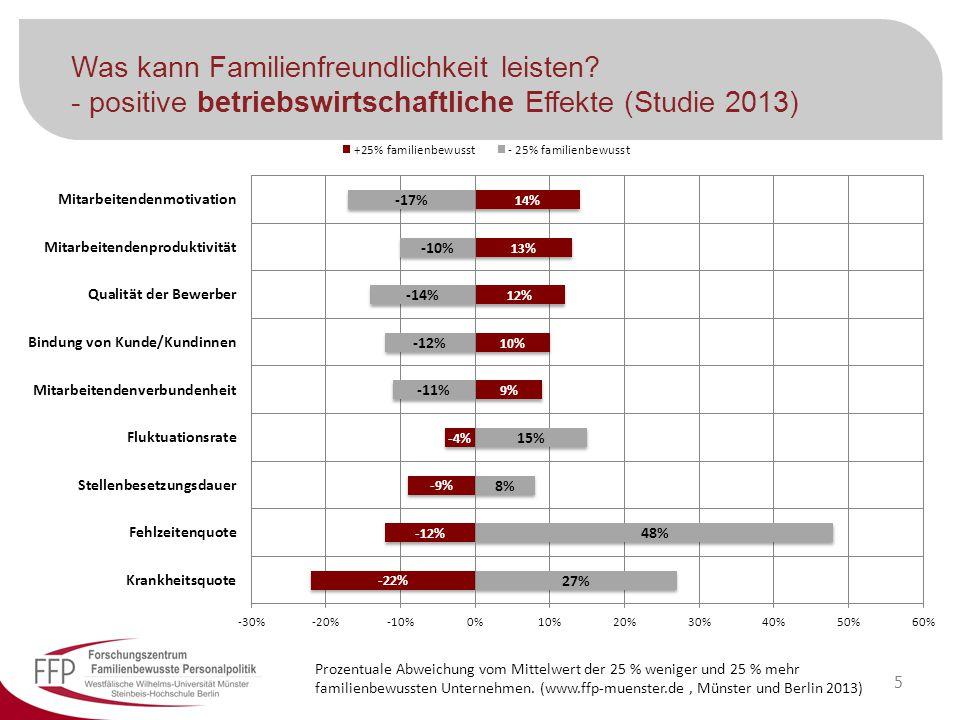 Was kann Familienfreundlichkeit leisten? - positive betriebswirtschaftliche Effekte (Studie 2013) Prozentuale Abweichung vom Mittelwert der 25 % wenig