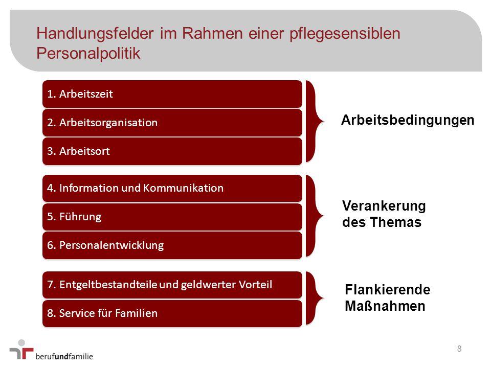 Handlungsfelder im Rahmen einer pflegesensiblen Personalpolitik 1. Arbeitszeit2. Arbeitsorganisation 3. Arbeitsort 4. Information und Kommunikation 5.