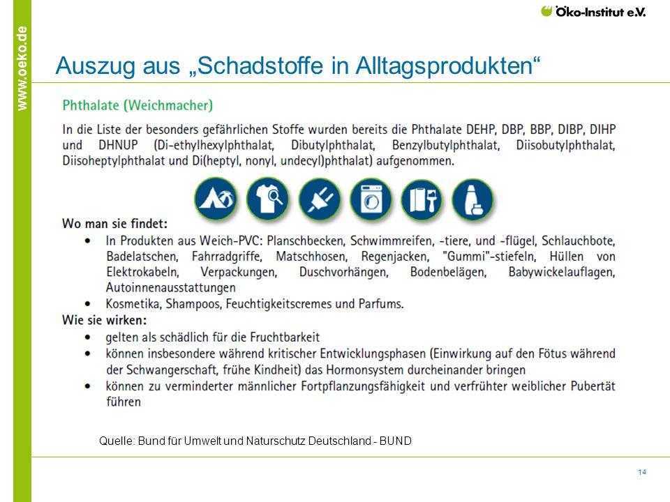 """14 www.oeko.de Auszug aus """"Schadstoffe in Alltagsprodukten"""" Quelle: Bund für Umwelt und Naturschutz Deutschland - BUND"""