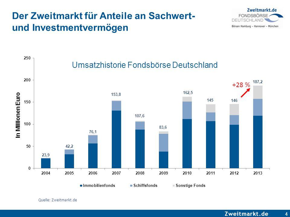 Zweitmarkt.de 4 Quelle: Zweitmarkt.de Der Zweitmarkt für Anteile an Sachwert- und Investmentvermögen Umsatzhistorie Fondsbörse Deutschland +28 %