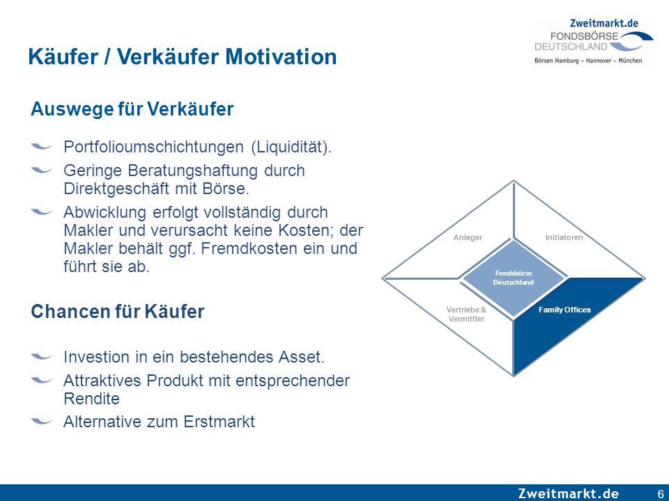 Zweitmarkt.de 6 Käufer / Verkäufer Motivation Auswege für Verkäufer Portfolioumschichtungen (Liquidität). Geringe Beratungshaftung durch Direktgeschäf