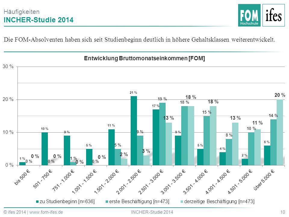 Die FOM-Absolventen haben sich seit Studienbeginn deutlich in höhere Gehaltsklassen weiterentwickelt. 10INCHER-Studie 2014© ifes 2014 | www.fom-ifes.d