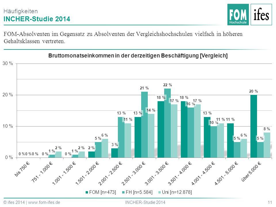 FOM-Absolventen im Gegensatz zu Absolventen der Vergleichshochschulen vielfach in höheren Gehaltsklassen vertreten. 11INCHER-Studie 2014© ifes 2014 |