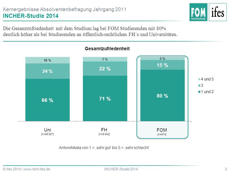 Die Gesamtzufriedenheit mit dem Studium lag bei FOM Studierenden mit 80% deutlich höher als bei Studierenden an öffentlich-rechtlichen FH´s und Univer