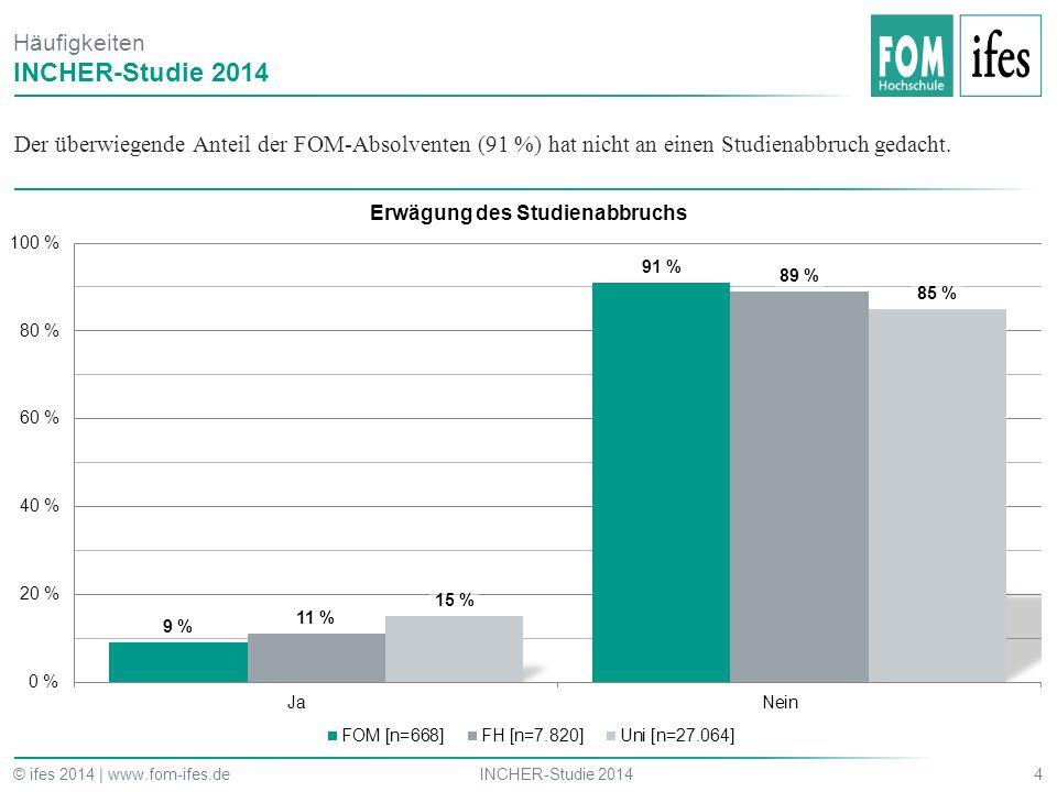 Der überwiegende Anteil der FOM-Absolventen (91 %) hat nicht an einen Studienabbruch gedacht. 4INCHER-Studie 2014© ifes 2014 | www.fom-ifes.de Häufigk