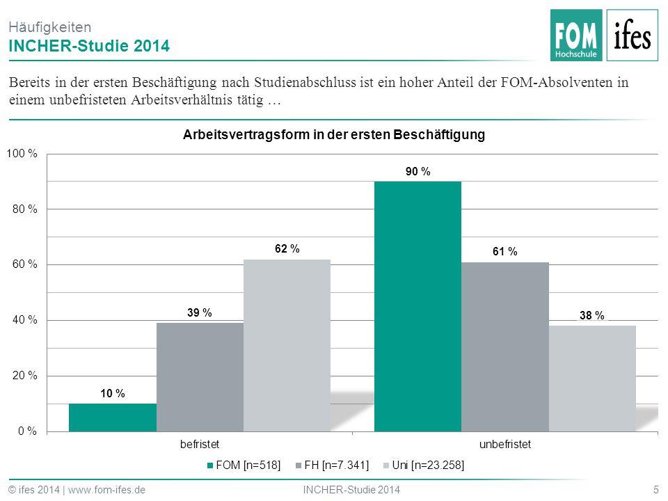 Bereits in der ersten Beschäftigung nach Studienabschluss ist ein hoher Anteil der FOM-Absolventen in einem unbefristeten Arbeitsverhältnis tätig … 5I