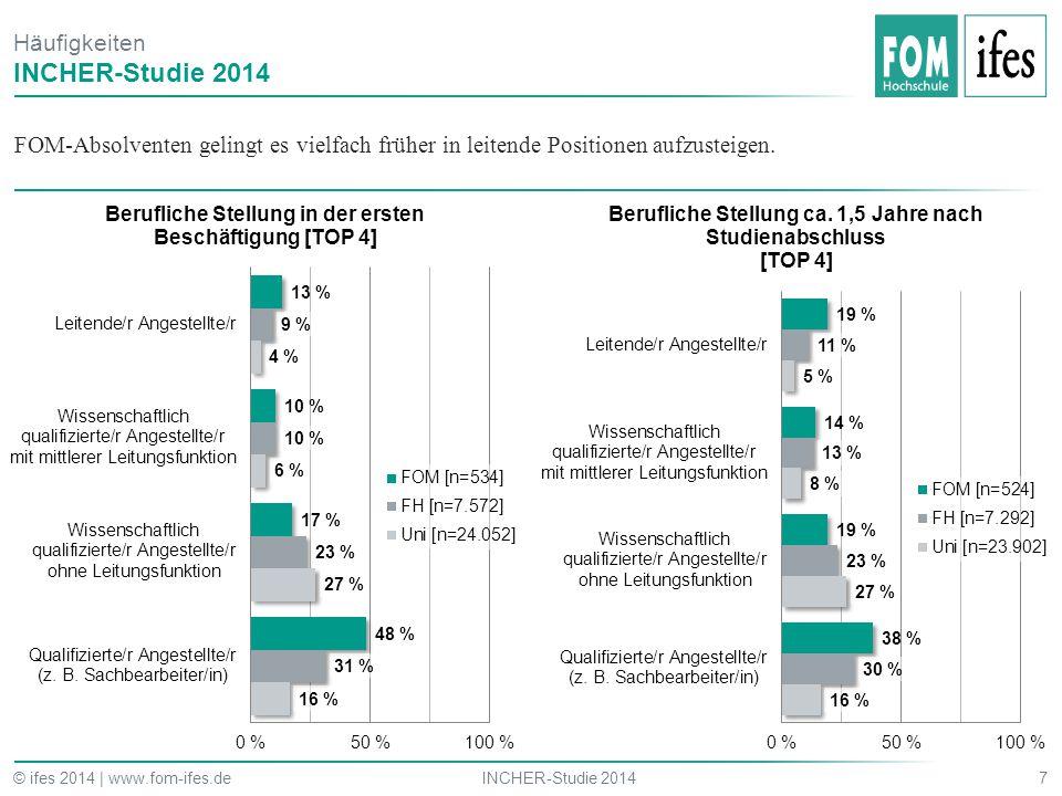 FOM-Absolventen gelingt es vielfach früher in leitende Positionen aufzusteigen. 7INCHER-Studie 2014© ifes 2014 | www.fom-ifes.de Häufigkeiten INCHER-S