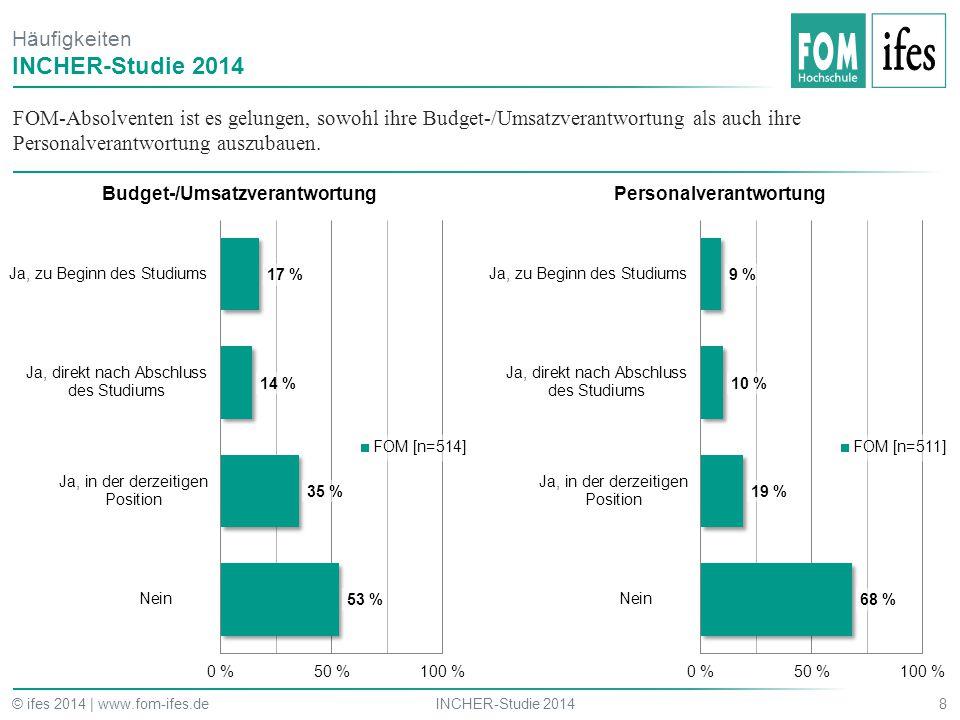 FOM-Absolventen ist es gelungen, sowohl ihre Budget-/Umsatzverantwortung als auch ihre Personalverantwortung auszubauen. 8INCHER-Studie 2014© ifes 201