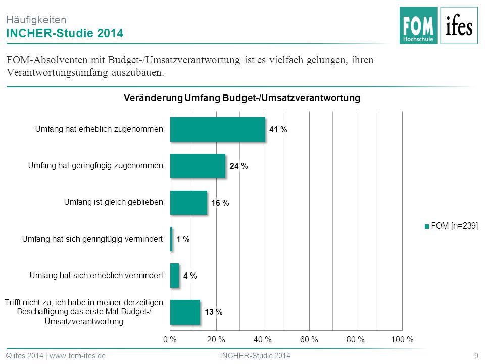 FOM-Absolventen mit Budget-/Umsatzverantwortung ist es vielfach gelungen, ihren Verantwortungsumfang auszubauen. 9INCHER-Studie 2014© ifes 2014 | www.