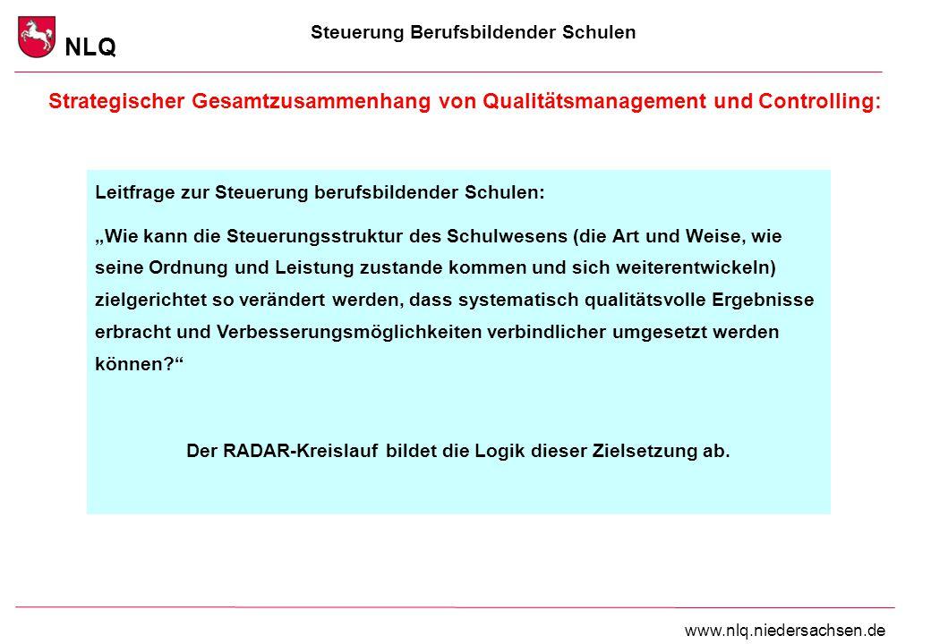 Steuerung Berufsbildender Schulen NLQ www.nlq.niedersachsen.de Strategischer Gesamtzusammenhang von Qualitätsmanagement und Controlling: Leitfrage zur