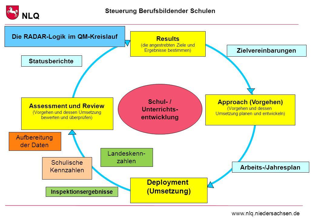 """Steuerung Berufsbildender Schulen NLQ www.nlq.niedersachsen.de Kritische Frage: Werden Lehrer/innen durch diese auf den ersten Blick eher abstrakte Logik wirklich """"gepackt ."""