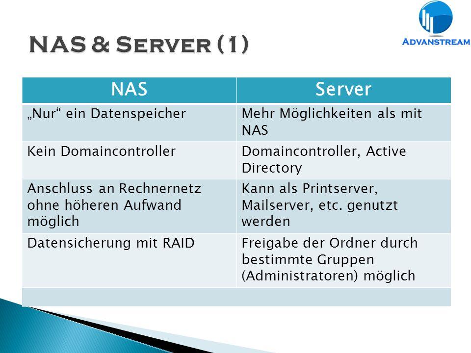 """NASServer """"Nur ein DatenspeicherMehr Möglichkeiten als mit NAS Kein DomaincontrollerDomaincontroller, Active Directory Anschluss an Rechnernetz ohne höheren Aufwand möglich Kann als Printserver, Mailserver, etc."""