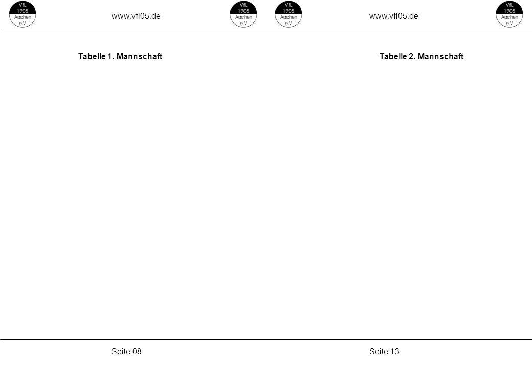 www.vfl05.de Seite 13Seite 08 Tabelle 1. MannschaftTabelle 2. Mannschaft