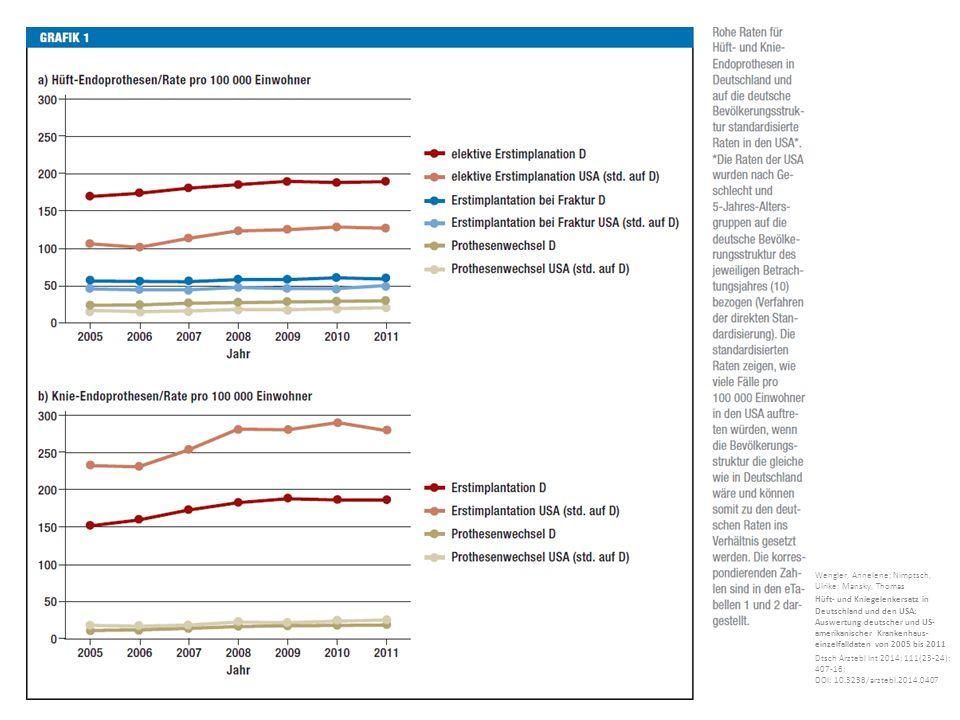 Wengler, Annelene; Nimptsch, Ulrike; Mansky, Thomas Hüft- und Kniegelenkersatz in Deutschland und den USA: Auswertung deutscher und US- amerikanischer