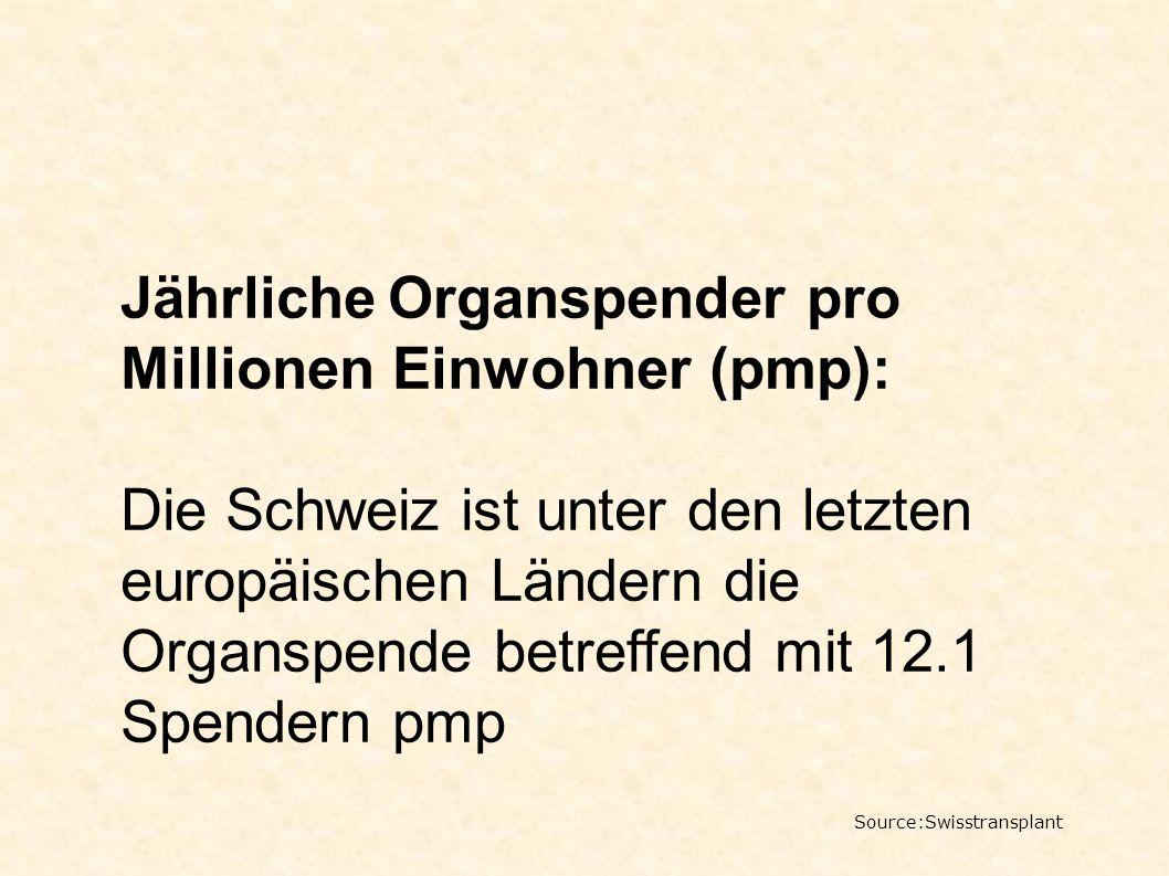 Jährliche Organspender pro Millionen Einwohner (pmp): Die Schweiz ist unter den letzten europäischen Ländern die Organspende betreffend mit 12.1 Spend
