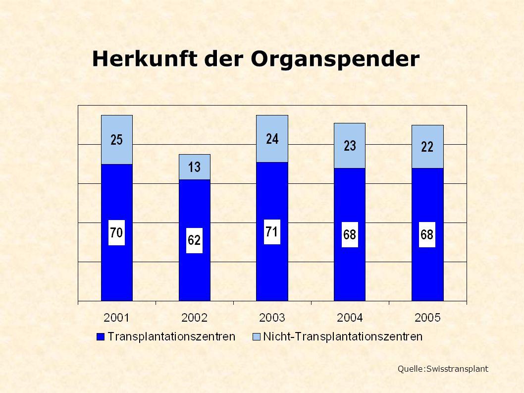 Herkunft der Organspender Quelle:Swisstransplant
