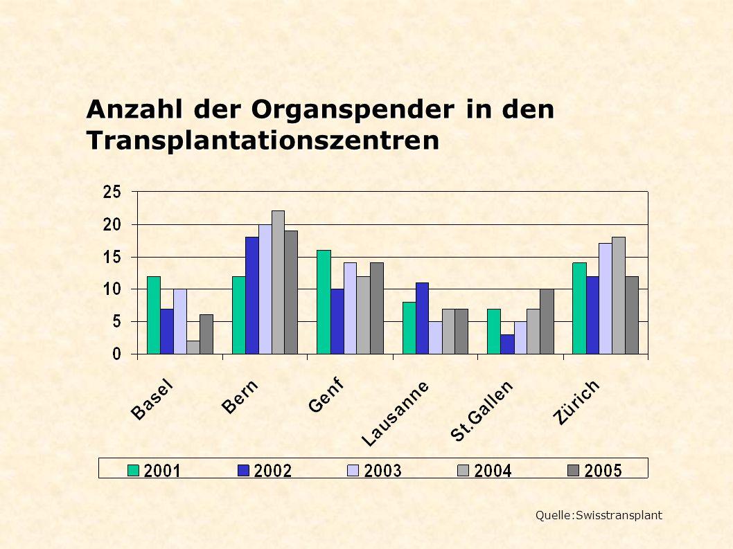 Anzahl der Organspender in den Transplantationszentren Quelle:Swisstransplant