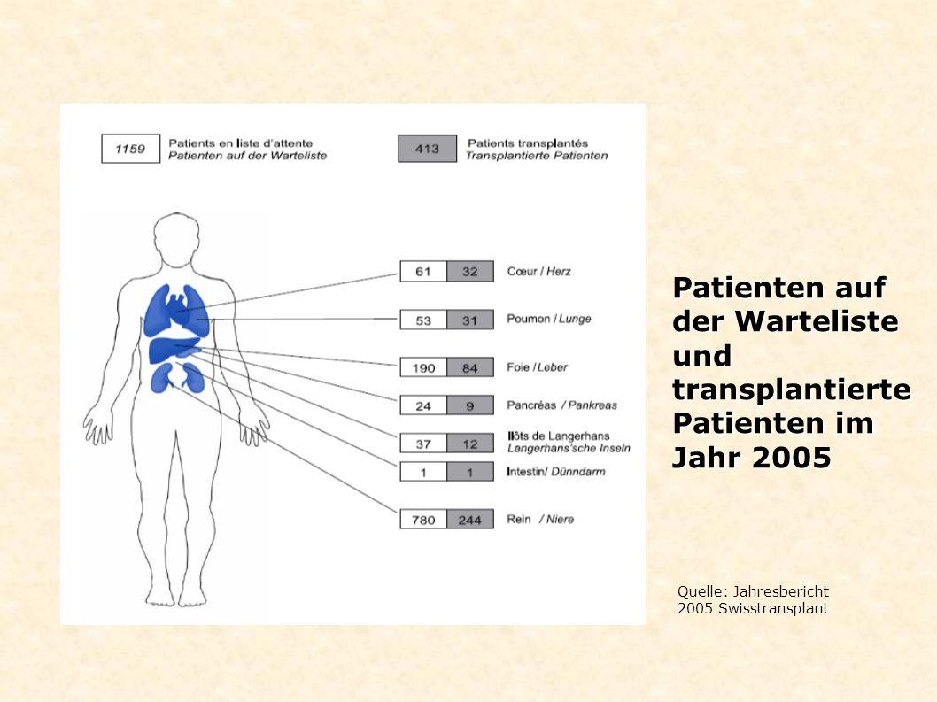 Patienten auf der Warteliste 2005 Quelle:Swisstransplant - Transplantiert: 411 Patienten - Von der Liste genommen: 30 Patienten - Auf der Liste verstorben: 38 Patienten