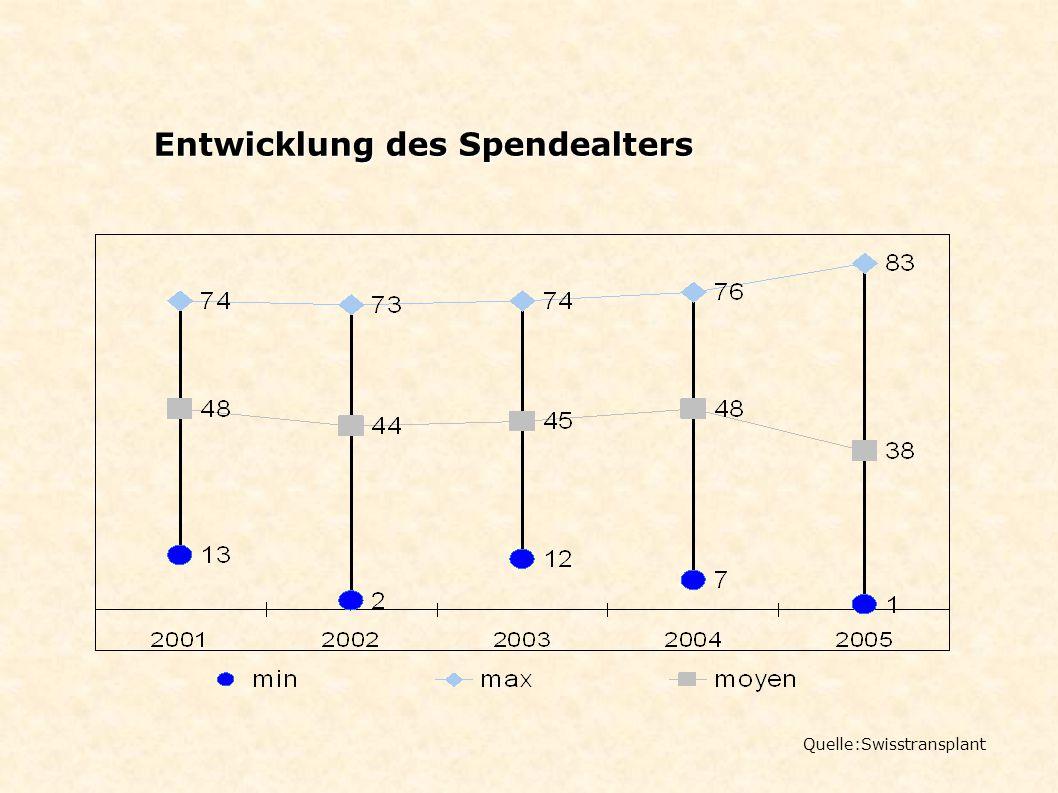 Quelle:Swisstransplant Entwicklung des Spendealters