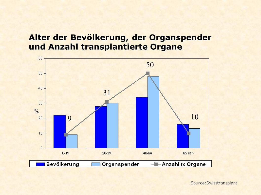 Alter der Bevölkerung, der Organspender und Anzahl transplantierte Organe 9 31 50 10 Source:Swisstransplant