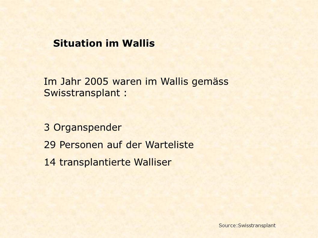 Situation im Wallis Source:Swisstransplant Im Jahr 2005 waren im Wallis gemäss Swisstransplant : 3 Organspender 29 Personen auf der Warteliste 14 tran