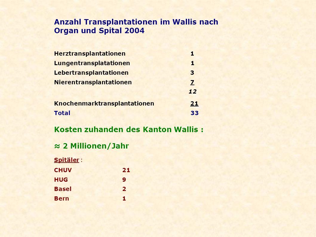Anzahl Transplantationen im Wallis nach Organ und Spital 2004 Herztransplantationen 1 Lungentransplatationen 1 Lebertransplantationen3 Nierentransplan