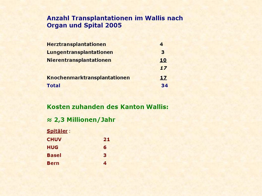 Anzahl Transplantationen im Wallis nach Organ und Spital 2005 Herztransplantationen 4 Lungentransplantationen 3 Nierentransplantationen10 17 Knochenma