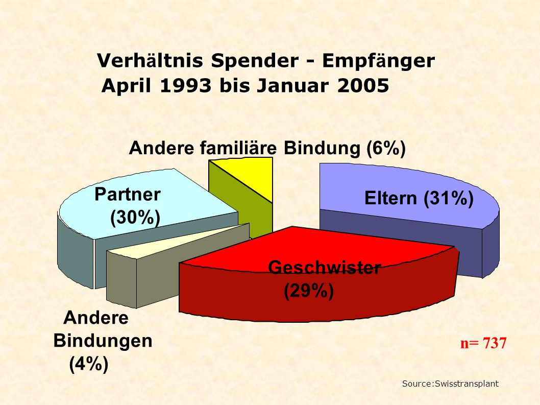 Verh ä ltnis Spender - Empf ä nger April 1993 bis Januar 2005 April 1993 bis Januar 2005 Eltern (31%) Geschwister (29%) Andere Bindungen (4%) Partner