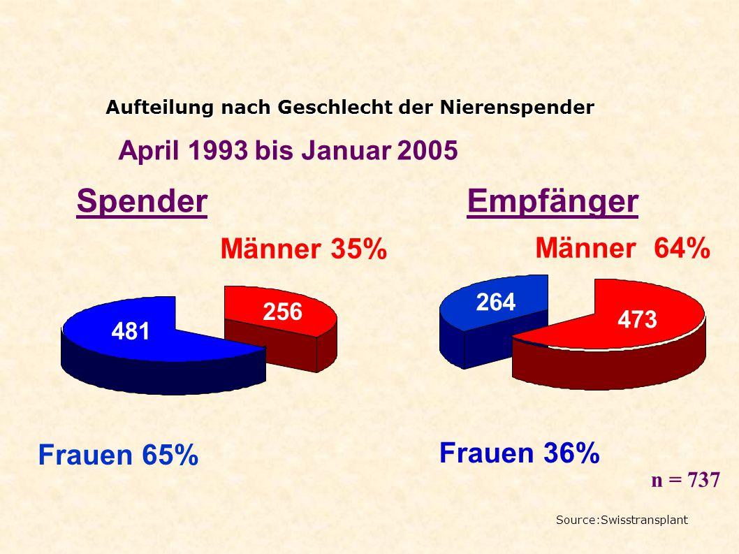 Männer 35% Frauen 36% Männer 64% Frauen 65% Aufteilung nach Geschlecht der Nierenspender Aufteilung nach Geschlecht der Nierenspender SpenderEmpfänger