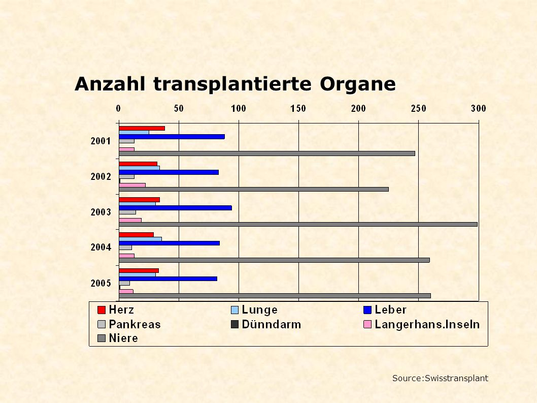 Anzahl transplantierte Organe Source:Swisstransplant