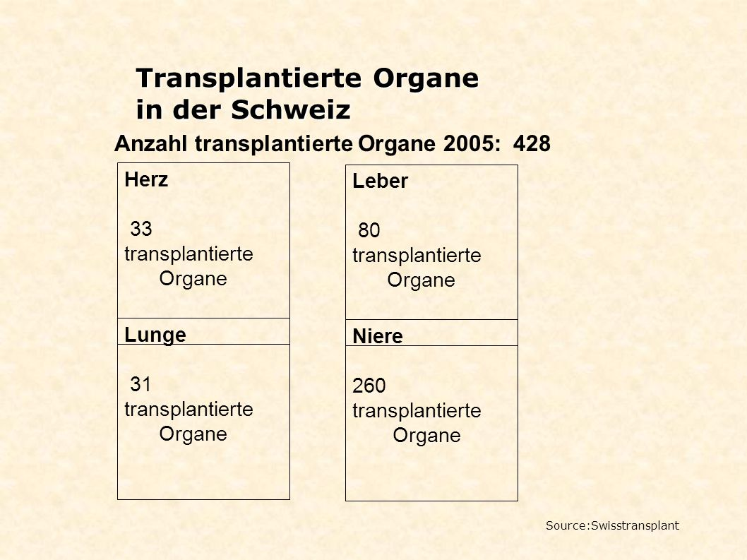 Anzahl transplantierte Organe 2005: 428 Transplantierte Organe in der Schweiz Source:Swisstransplant Herz 33 transplantierte Organe Niere 260 transpla