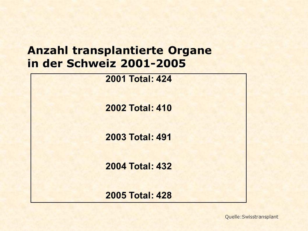 in der Schweiz 2001-2005 Anzahl transplantierte Organe in der Schweiz 2001-2005 2001 Total: 424 2002 Total: 410 2003 Total: 491 2004 Total: 432 2005 T