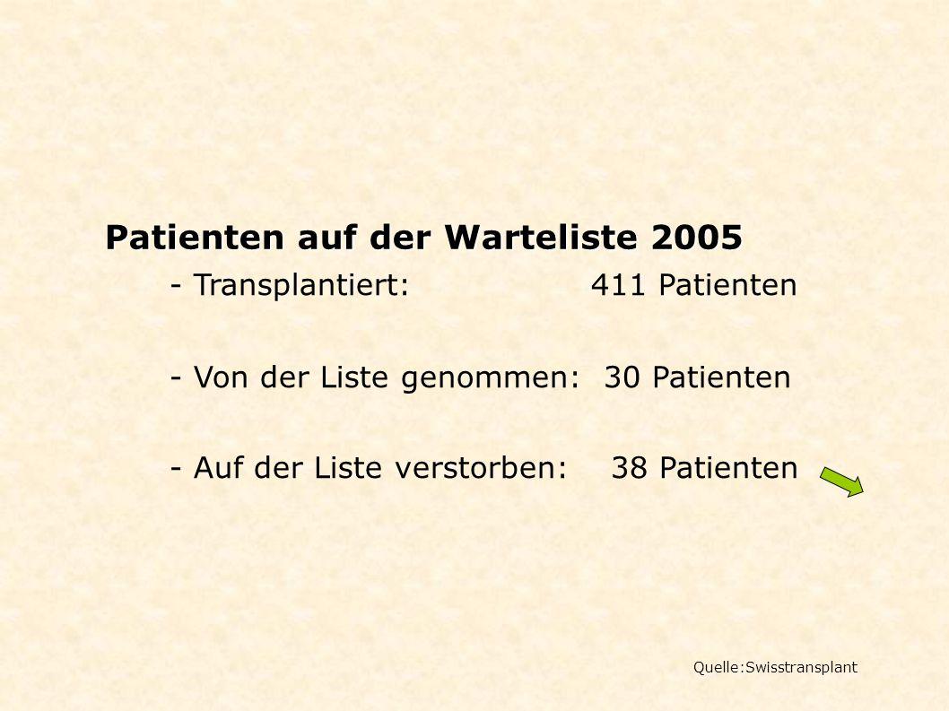 Patienten auf der Warteliste 2005 Quelle:Swisstransplant - Transplantiert: 411 Patienten - Von der Liste genommen: 30 Patienten - Auf der Liste versto