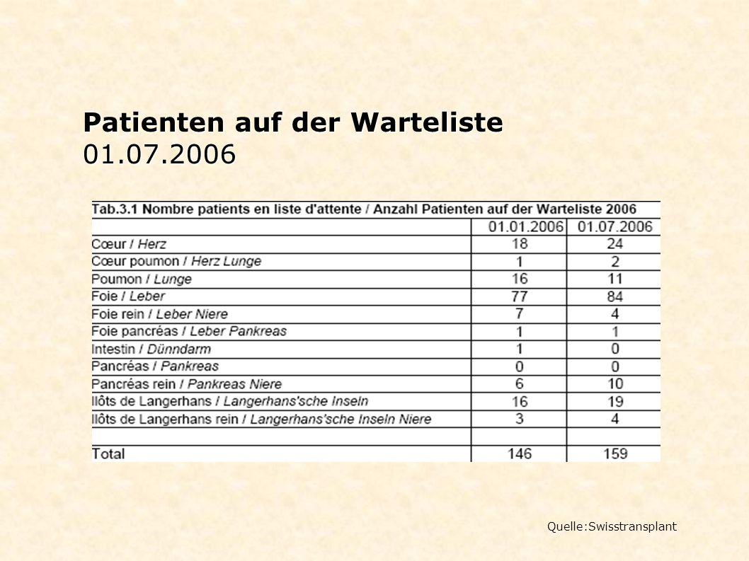 Patienten auf der Warteliste 01.07.2006 Quelle:Swisstransplant