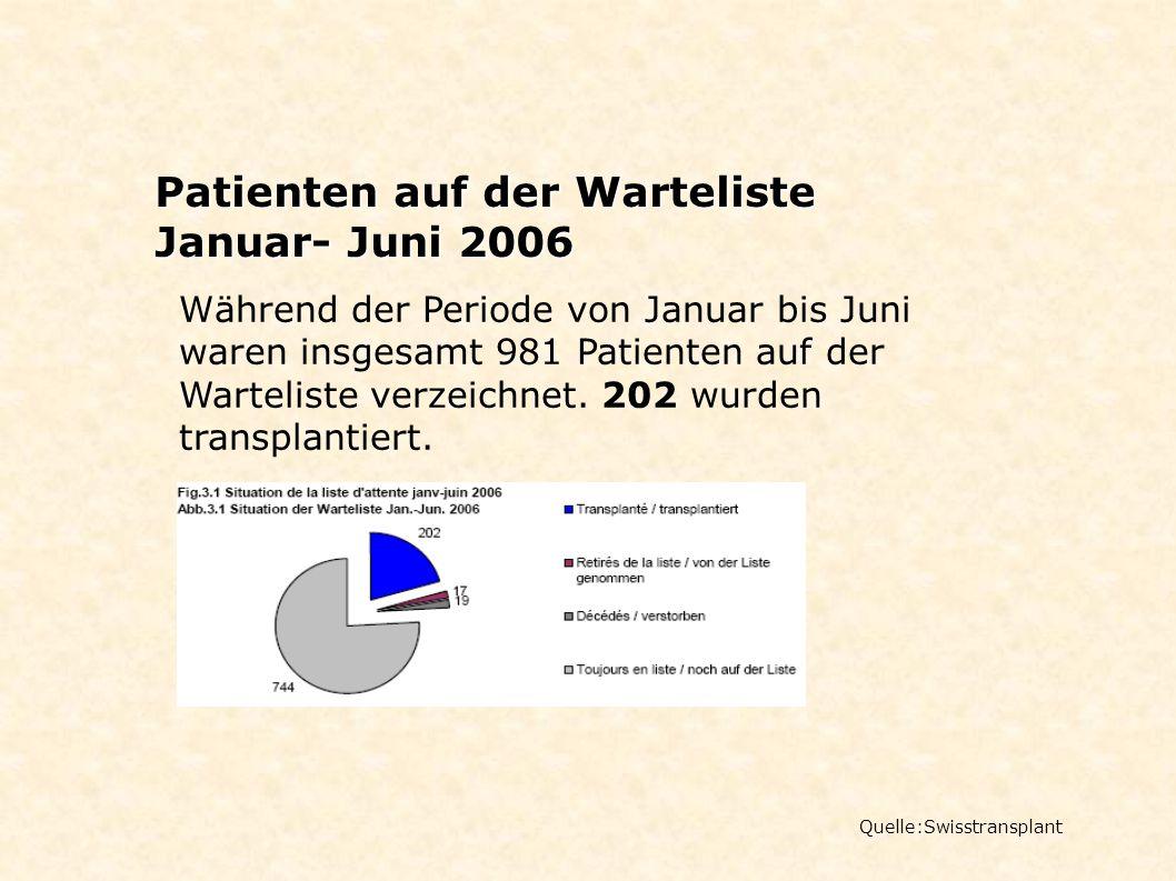 Patienten auf der Warteliste Januar- Juni 2006 Quelle:Swisstransplant Während der Periode von Januar bis Juni waren insgesamt 981 Patienten auf der Wa