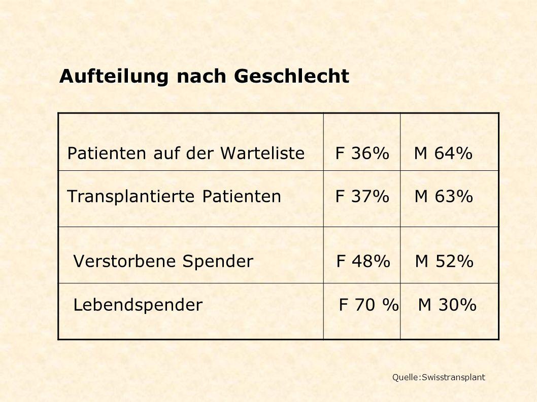 Aufteilung nach Geschlecht Quelle:Swisstransplant Patienten auf der Warteliste F 36% M 64% Transplantierte Patienten F 37% M 63% Verstorbene Spender F