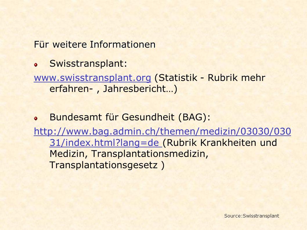 Für weitere Informationen Source:Swisstransplant Swisstransplant: www.swisstransplant.org (Statistik - Rubrik mehr erfahren-, Jahresbericht…) Bundesam