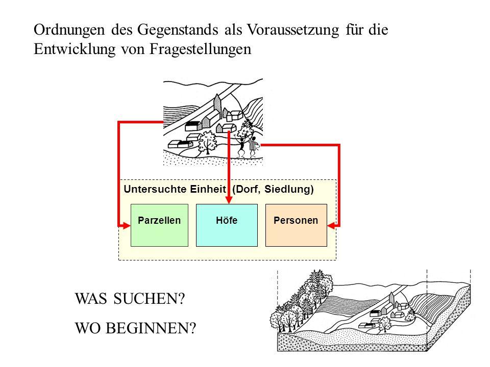 Untersuchte Einheit (Dorf, Siedlung) ParzellenHöfePersonen Ordnungen des Gegenstands als Voraussetzung für die Entwicklung von Fragestellungen WAS SUCHEN.