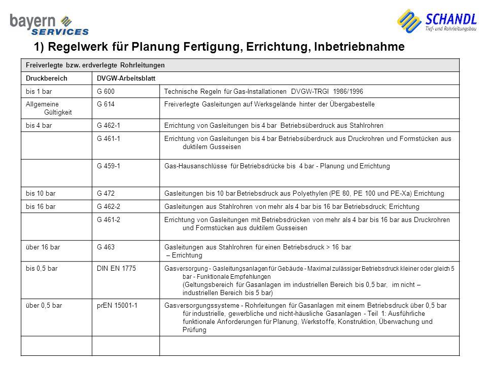 Gas-Druckregel- und Messanlagen DruckbereichDVGW-Arbeitsblatt bis 100 barG 495Gasanlagen – Instandhaltung Freiverlegte bzw.