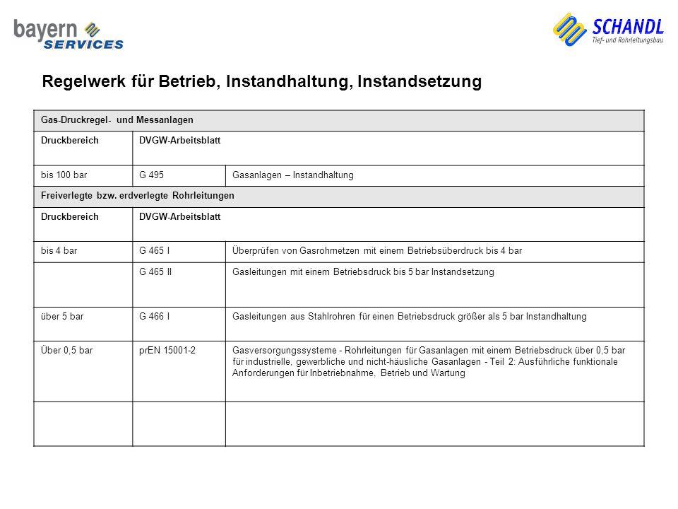 Gas-Druckregel- und Messanlagen DruckbereichDVGW-Arbeitsblatt bis 100 barG 495Gasanlagen – Instandhaltung Freiverlegte bzw. erdverlegte Rohrleitungen