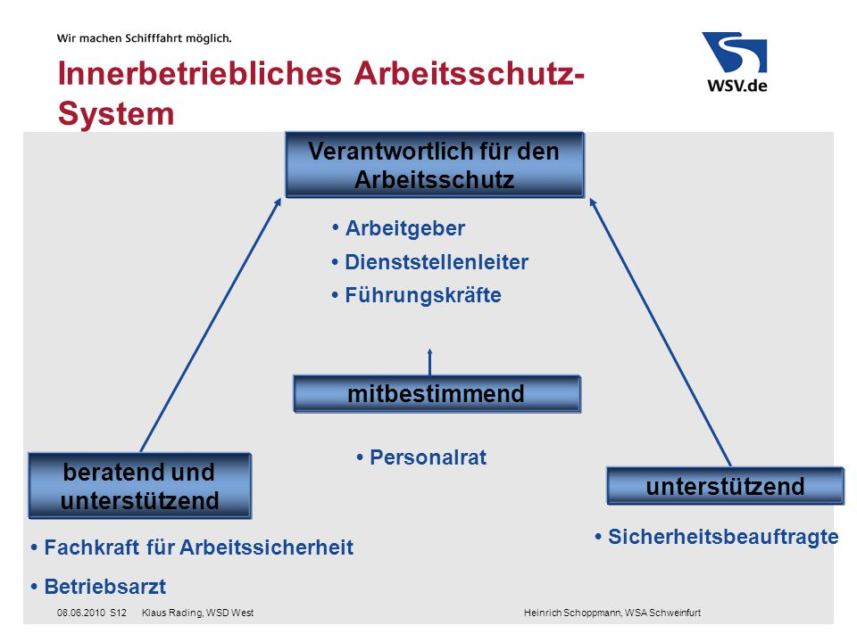 Klaus Rading, WSD West Heinrich Schoppmann, WSA Schweinfurt08.06.2010S12 Innerbetriebliches Arbeitsschutz- System Sicherheitsbeauftragte Fachkraft für