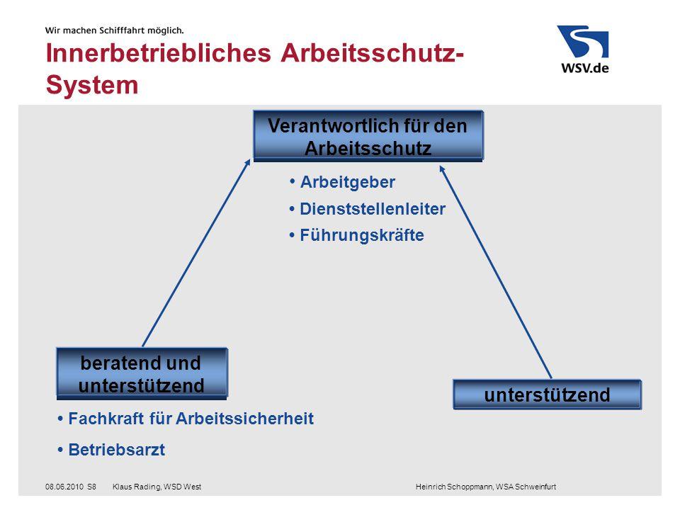 Klaus Rading, WSD West Heinrich Schoppmann, WSA Schweinfurt08.06.2010S8 Innerbetriebliches Arbeitsschutz- System Fachkraft für Arbeitssicherheit Betri