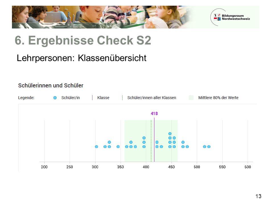 6. Ergebnisse Check S2 13 Lehrpersonen: Klassenübersicht